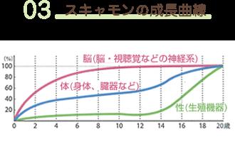 03 スキャモンの成長曲線